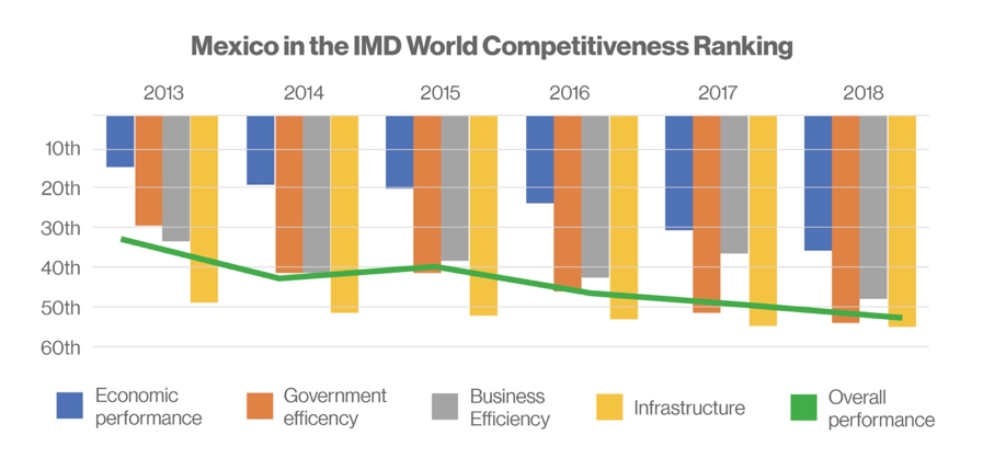 Mexico World Competitiveness