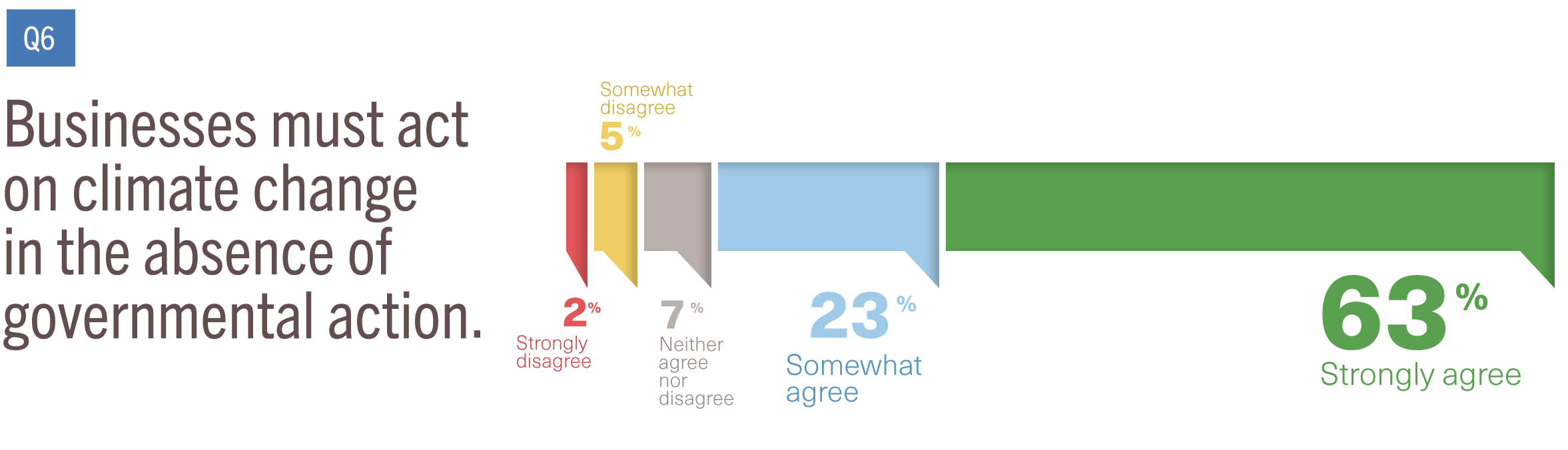 A chart showing the percentage of respondents who believe that business should act on climate regardless of government policy